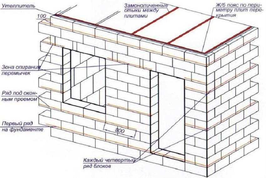 Армирование кладки из блоков