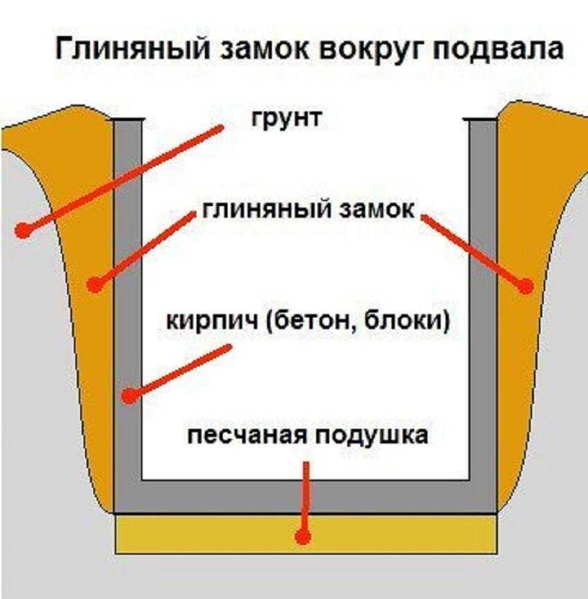 Как избавиться от сырости в подвале - глиняный замок вокруг фундамента