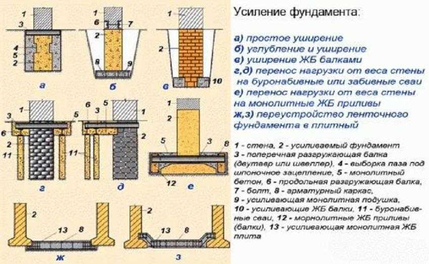 Методы укрепления основы дома