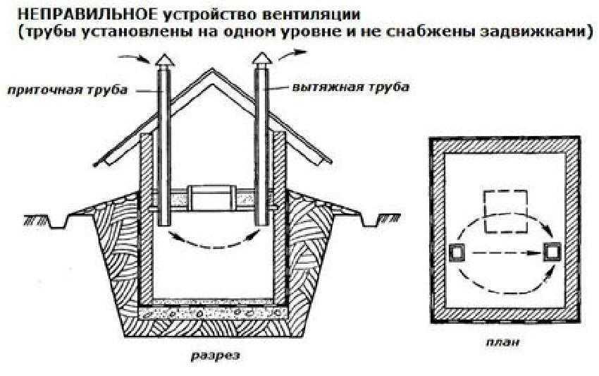 Неправильное устройство вентиляции погреба