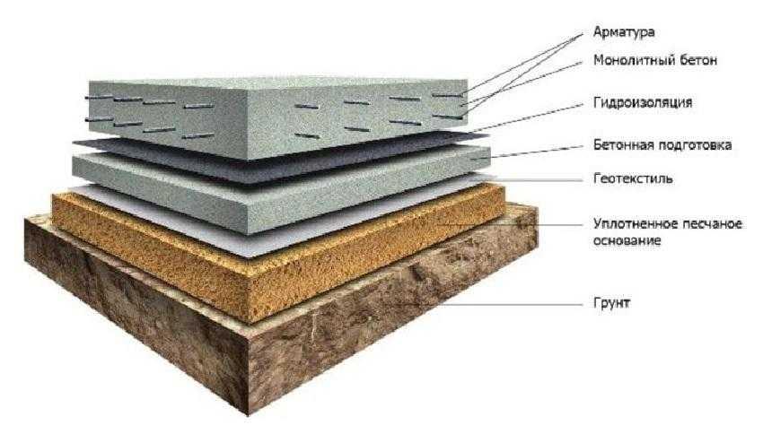 Основание для фундаментной плиты
