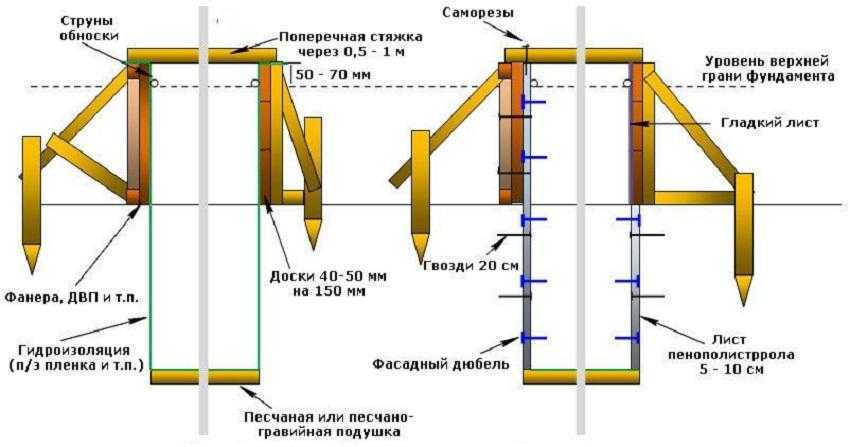 Схема обустройства опалубки из дерева