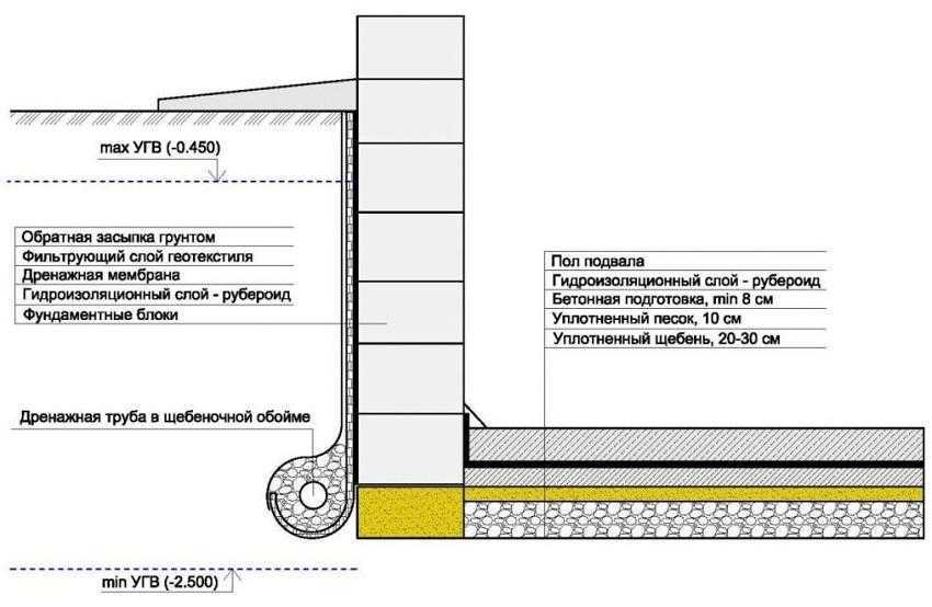 Схема оклеечной гидроизоляции подвала