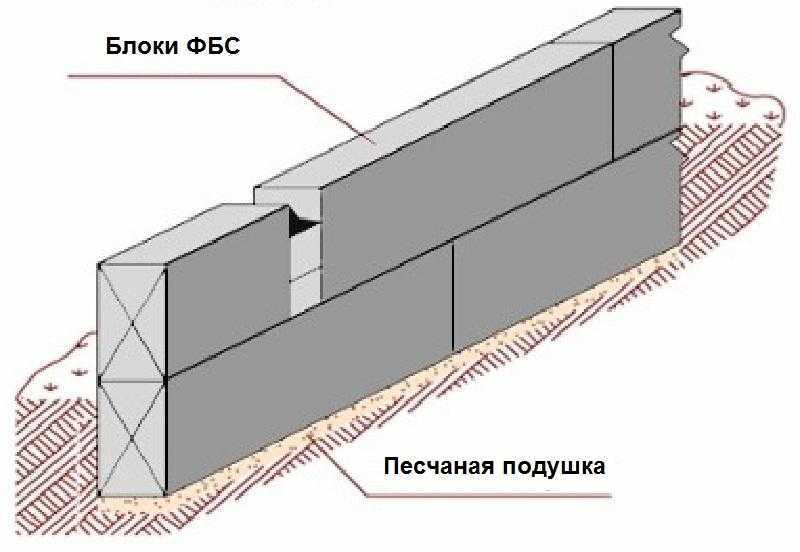 Схема установки ленточного фундамента из ФБС
