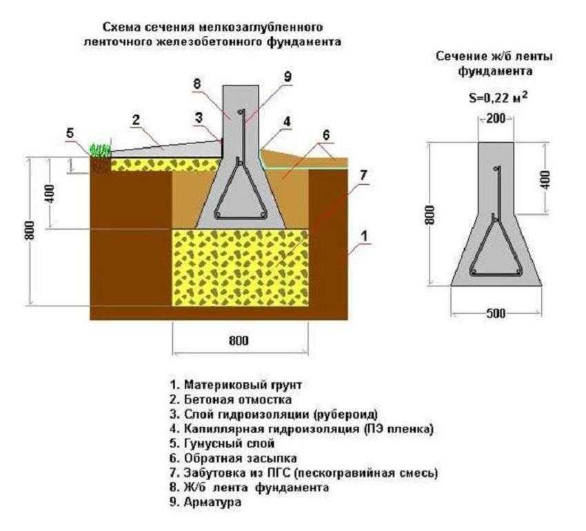 Схема устройства фундамента под арболитовые стены