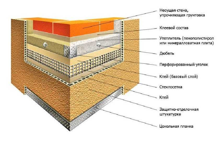 Схема утепленная стены минватой