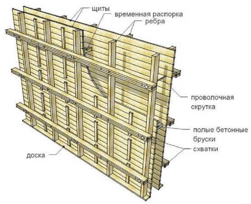 Устройство деревянной конструкции ленточного основания