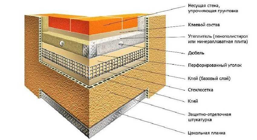 Утепление кирпичной стены