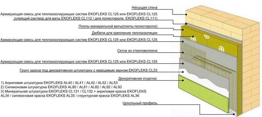 Варианты отделки фасада минватой