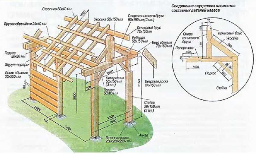 Как сделать навес для дров самому