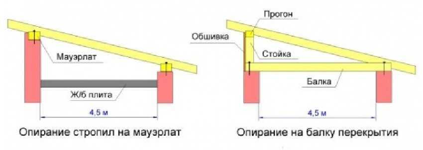 Конструкция односкатных крыш