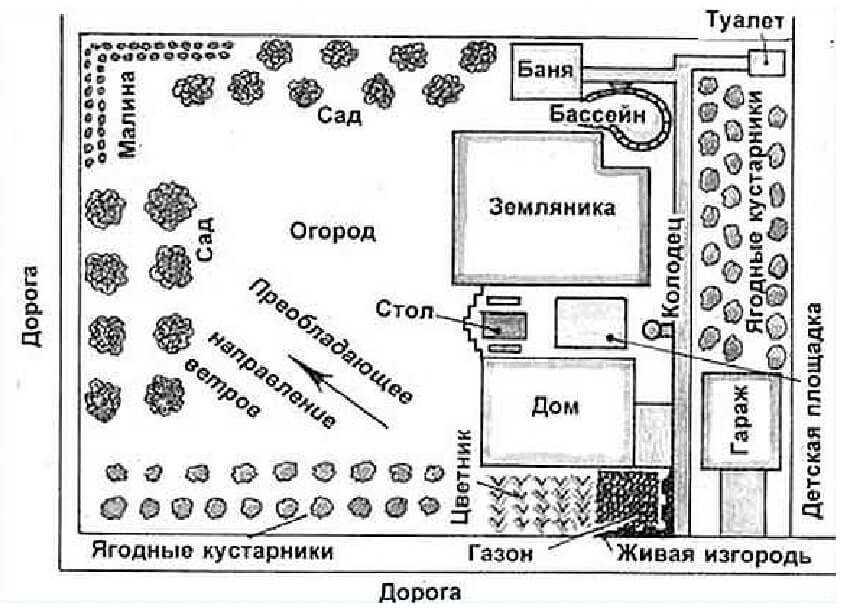 План приусадебного участка