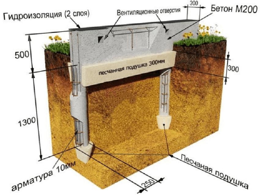 Расчет столбчатого фундамента из труб