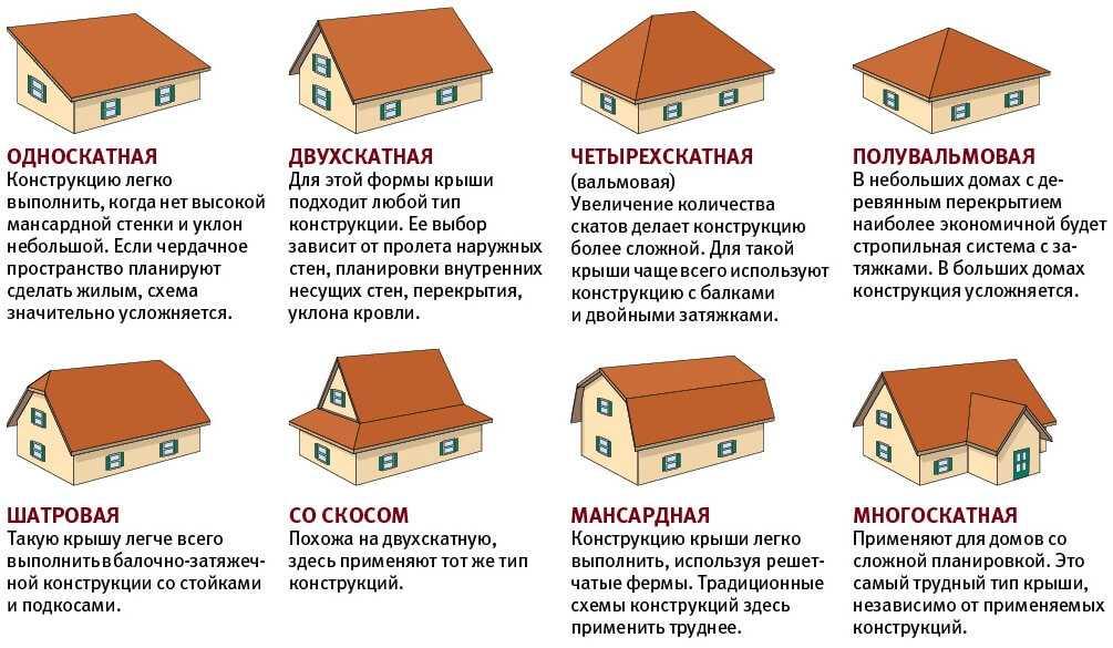 Самые популярные формы крыши