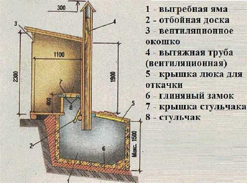 Схема деревенского туалета с выгребной ямой