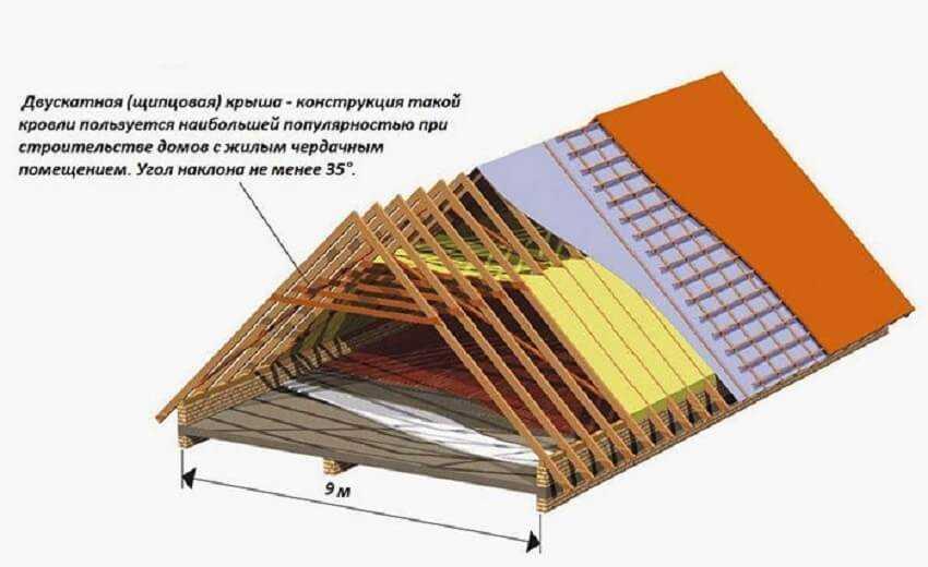 Схема двускатной деревянной крыши