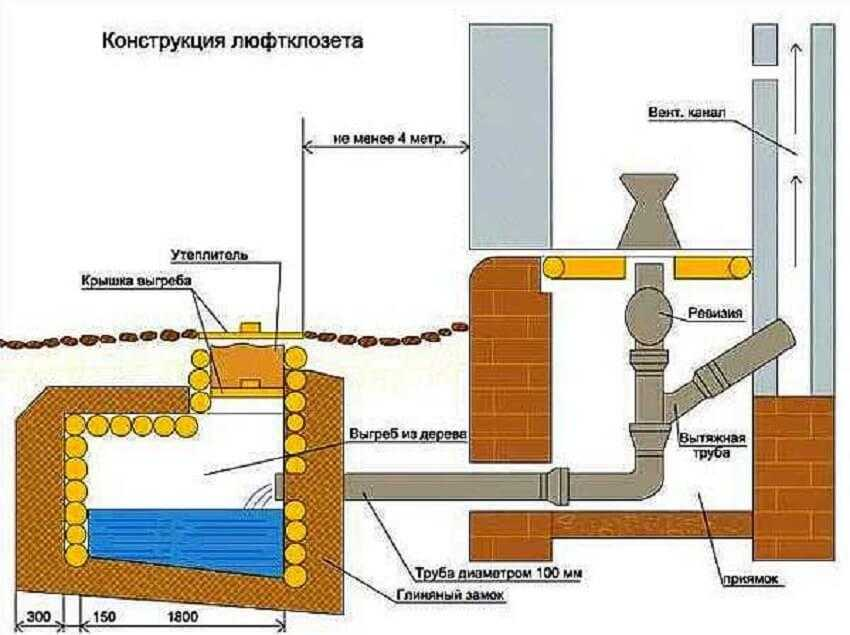 Схема обустройства люфт-клозета
