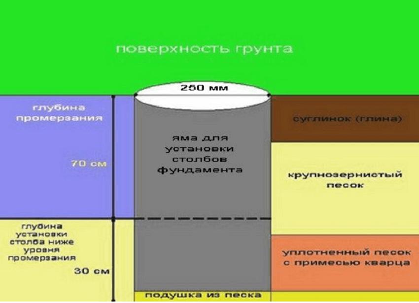 Схема столбчатого фундамент из труб