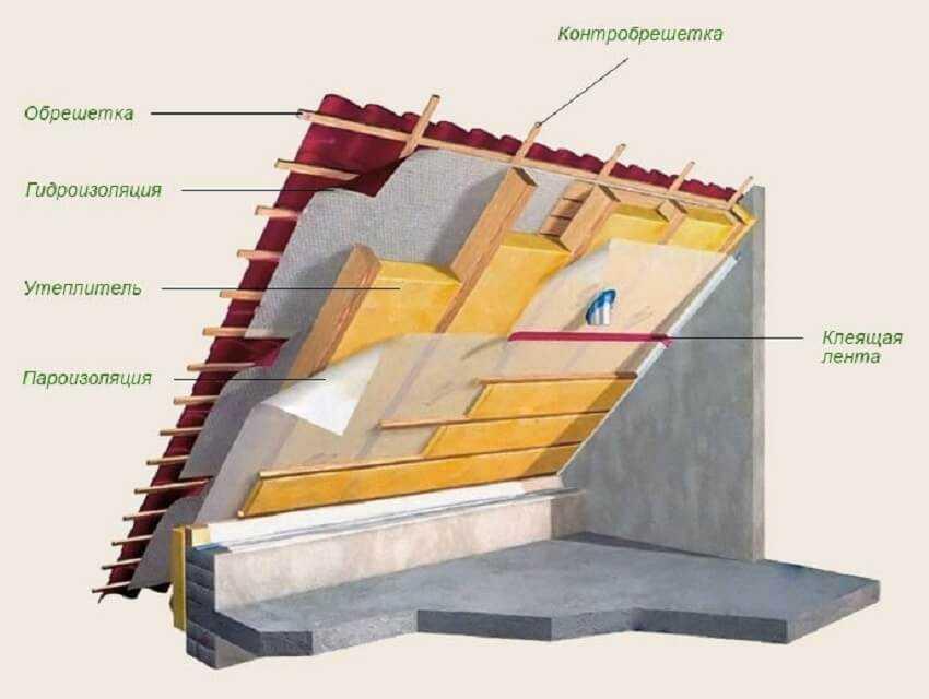 Строительство крыши частного дома - Схема утепления