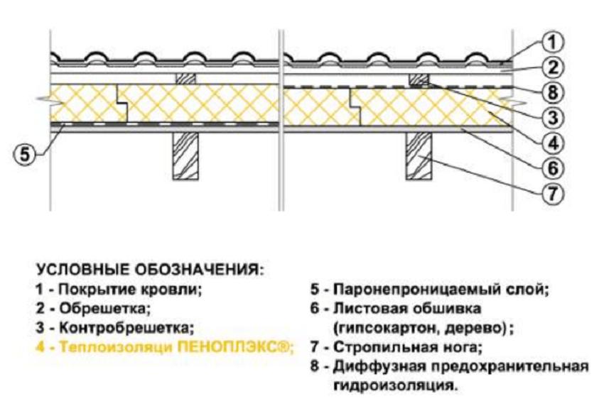 Утепление крыши дома пенополистиролом – схема
