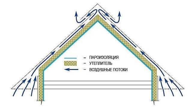 Схема вентиляции подкровельного пространства