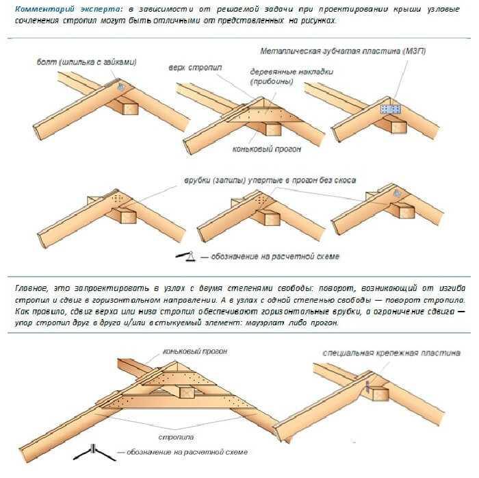 Строительство крыши частного дома - Соединение с прогоном