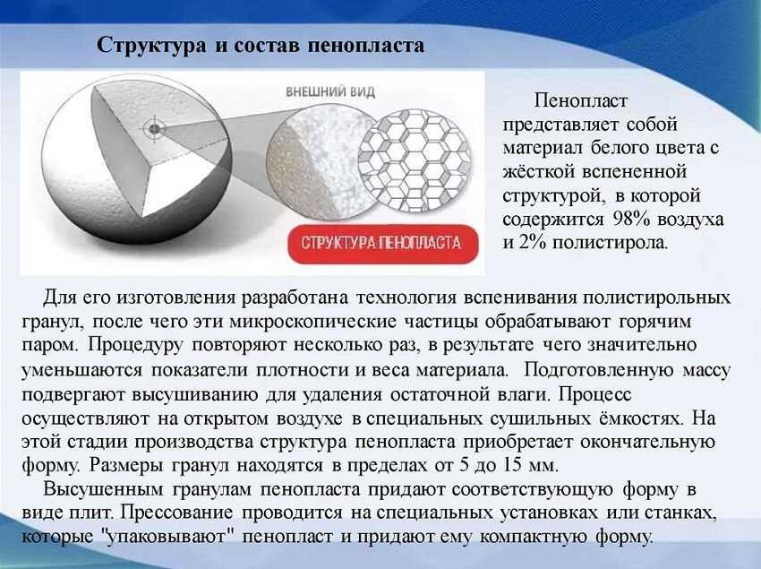 Структура и состав пенопласта