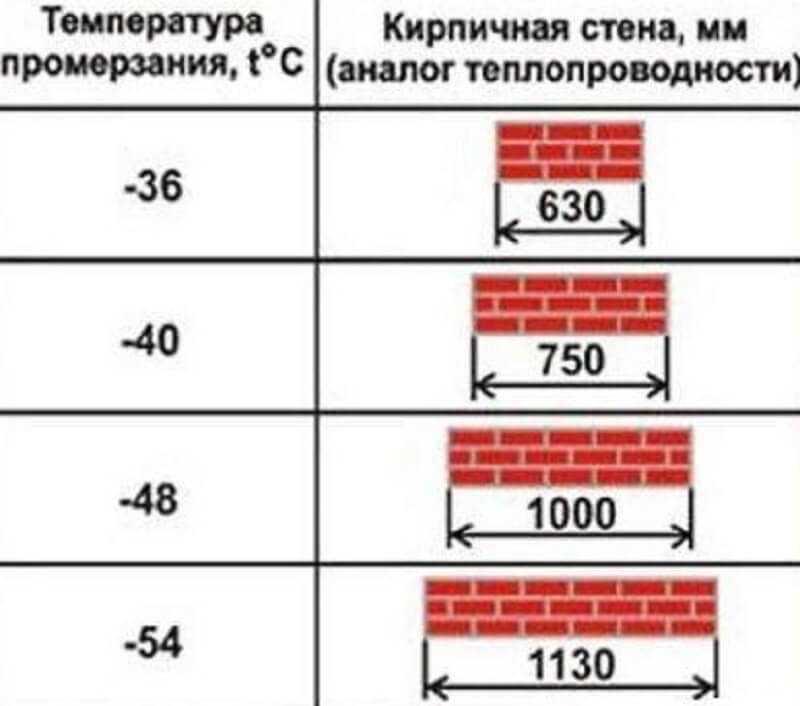 Температура и рекомендуемая толщина кирпичных стен