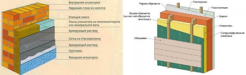 Утепление стен кирпичного строения