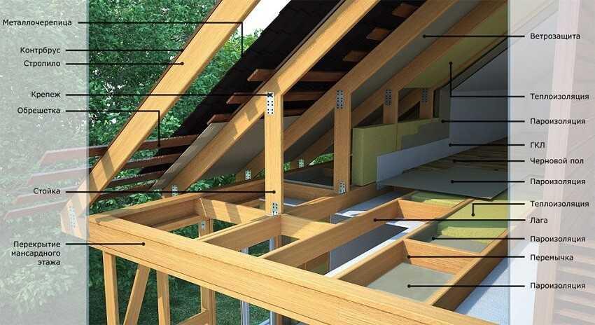 Строительство каркасного деревянного дома – узел кровли