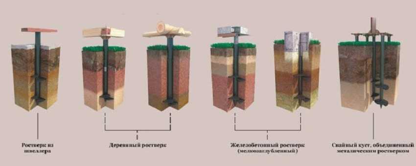 Виды ростверков по материалам