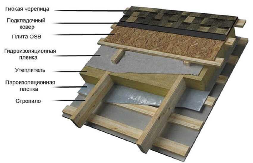 Конструкция крыши из битумной черепицы