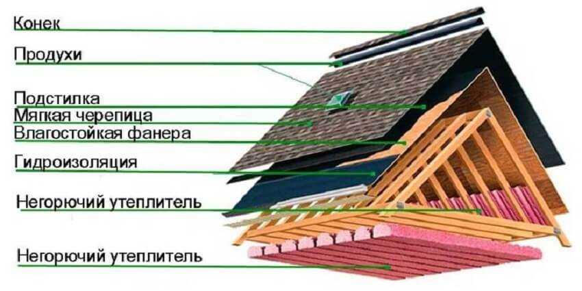 Общая схема крыши с мягким кровельным материалом