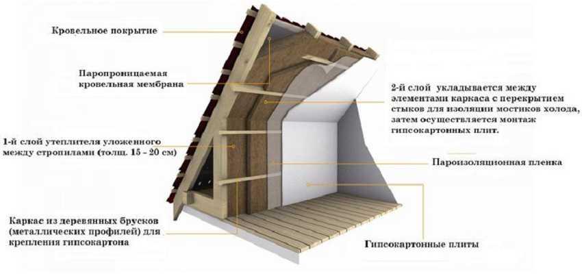 Разрез крыши, утепленной минватой