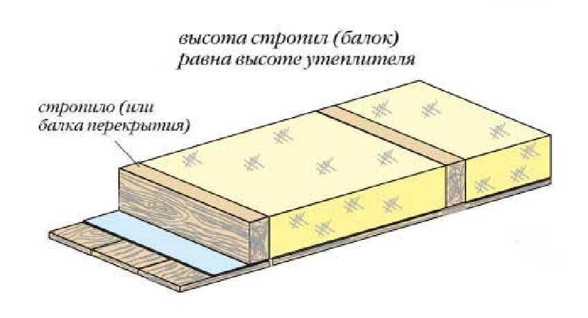 Соотношение толщины минеральной ваты и высоты стропил