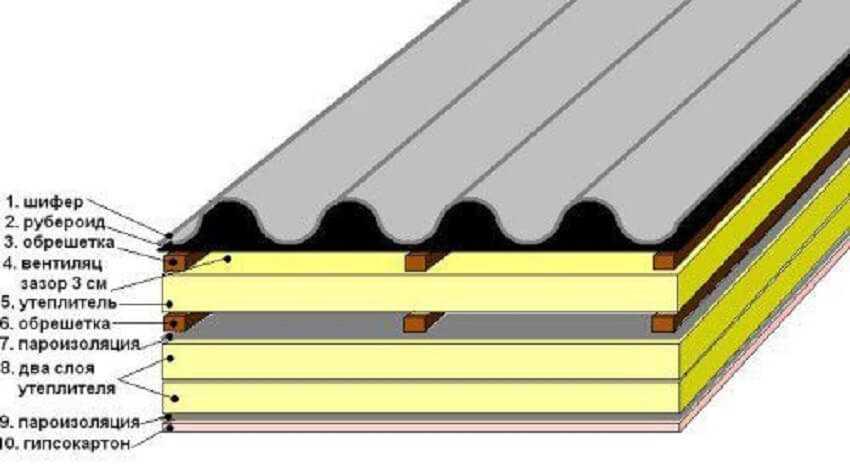 Структура крыши, покрытой шифером