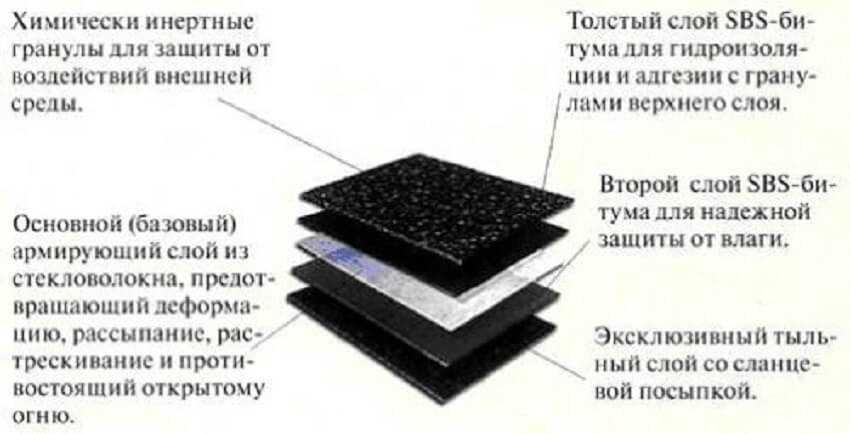 Структура наплавляемого рулонного материала