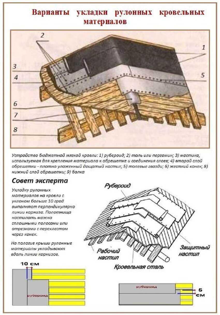 Варианты укладки рулонных материалов