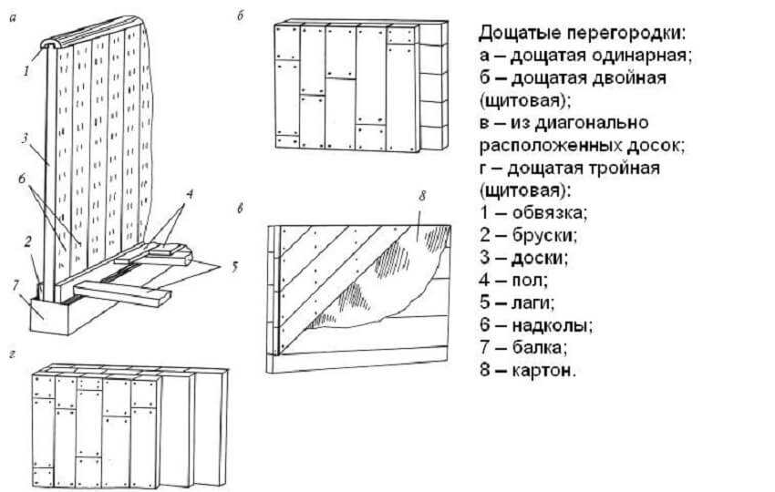 Внутренние перегородки в деревянном доме - Дощатые перегородки в доме