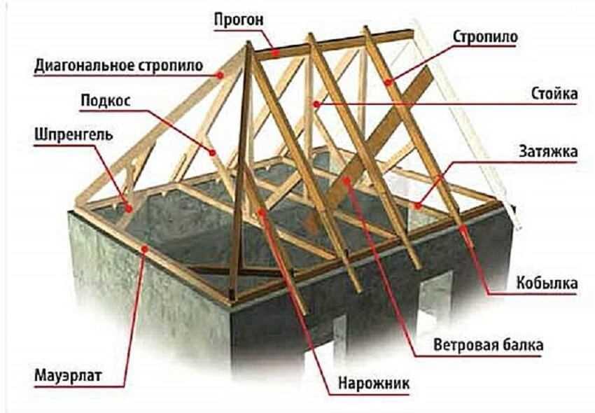 Устройство стропильной системы вальмовой крыши - Элементы вальмовой кровли