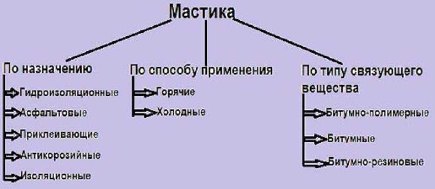Классификация мастик