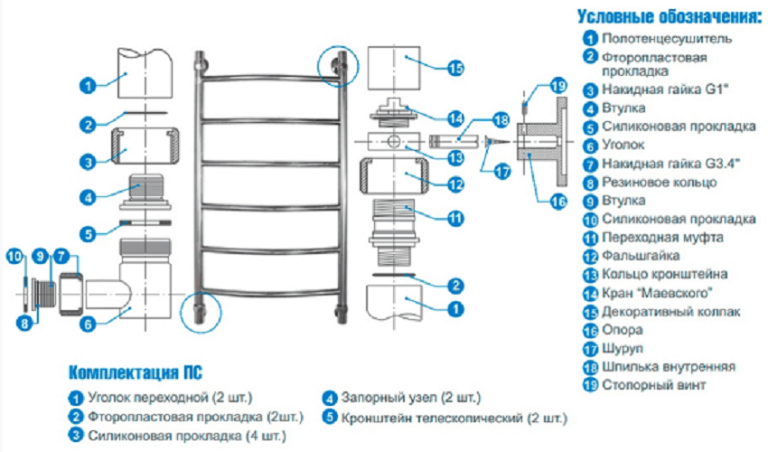 Конструкция полотенцесушителя