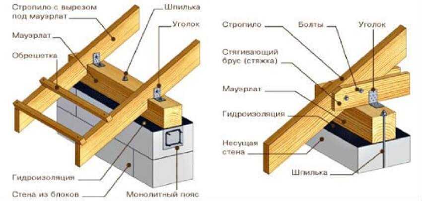 Крепление мауэрлата односкатной крыши