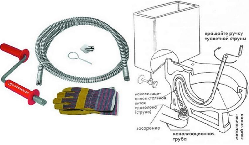Унитаз - механический способ чистки засора