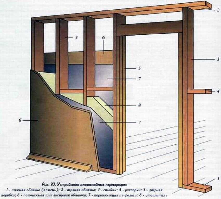 Внутренние перегородки в деревянном доме - Монтаж каркасной перегородки