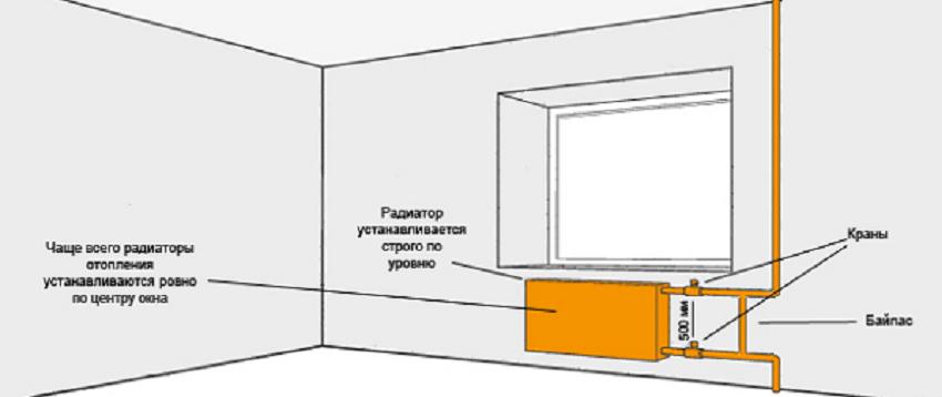 Монтаж отопления в квартирах