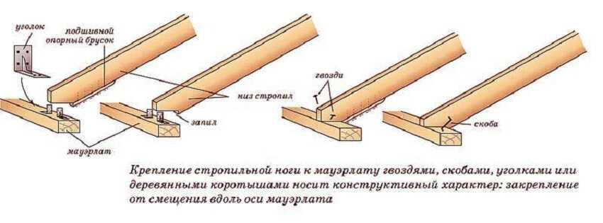 Монтаж стропильных ног