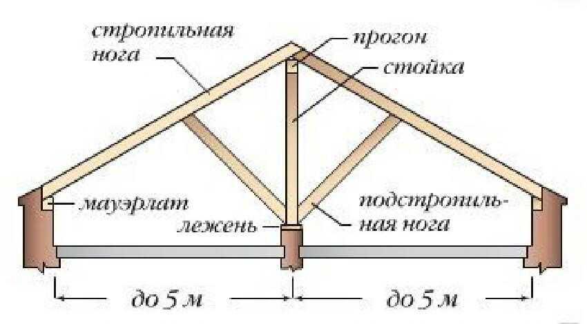 Устройство стропильной системы вальмовой крыши - Наслонные стропила