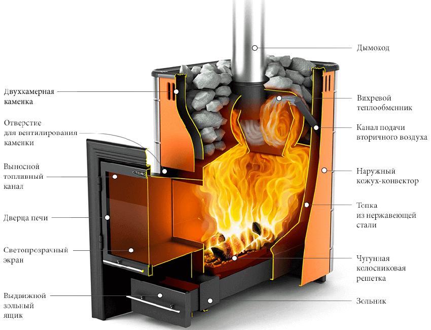 Печь для мини бани