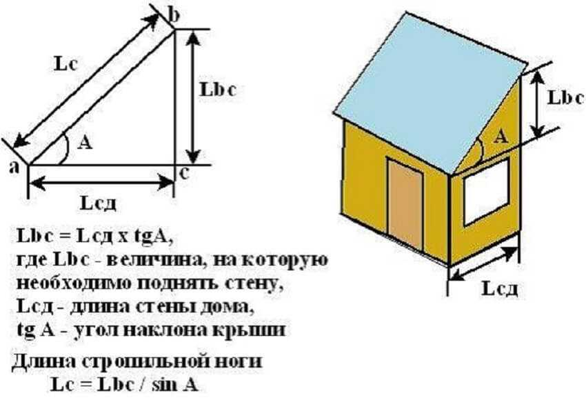 Пример расчета угла наклона односкатной крыши